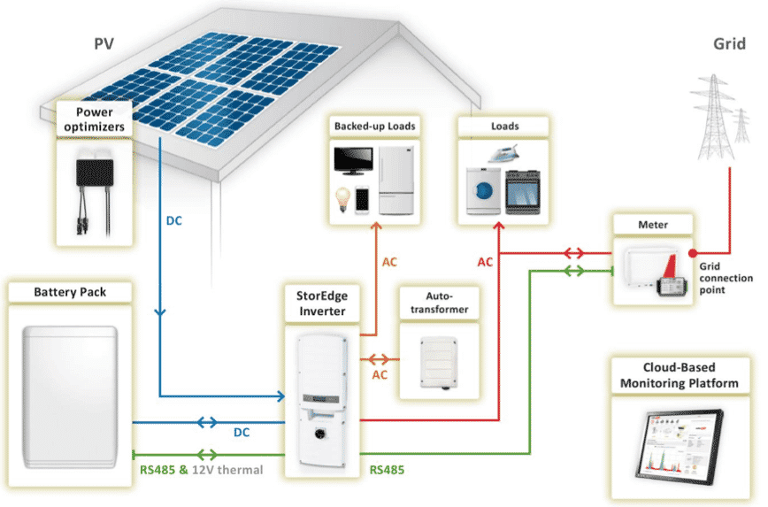Solar with Batteries - Energy saving tips